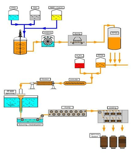 Aramid fibre - a modified form of polyamide Nylon - Textile School